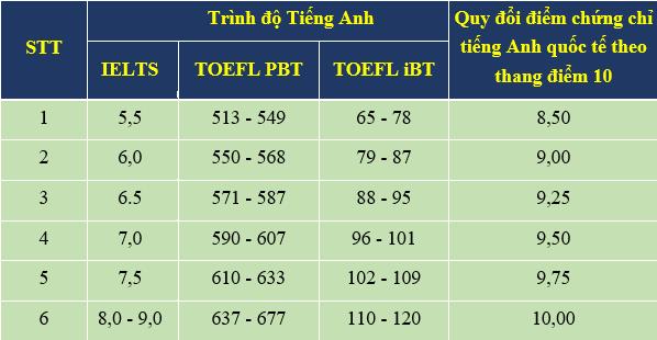 Bảng quy đổi điểm IELTS TOEFL TOEIC ĐIỂM TỐT NGHIỆP TIẾNG ANH